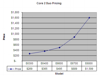 Core2DuoPricing