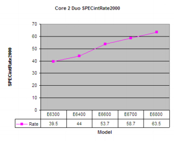 Core2DuoSpecIntRate2000